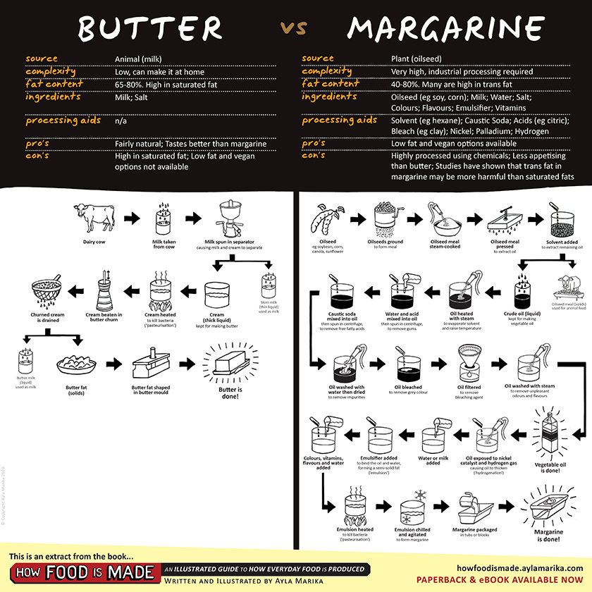 what is difference between butter and margarine chart